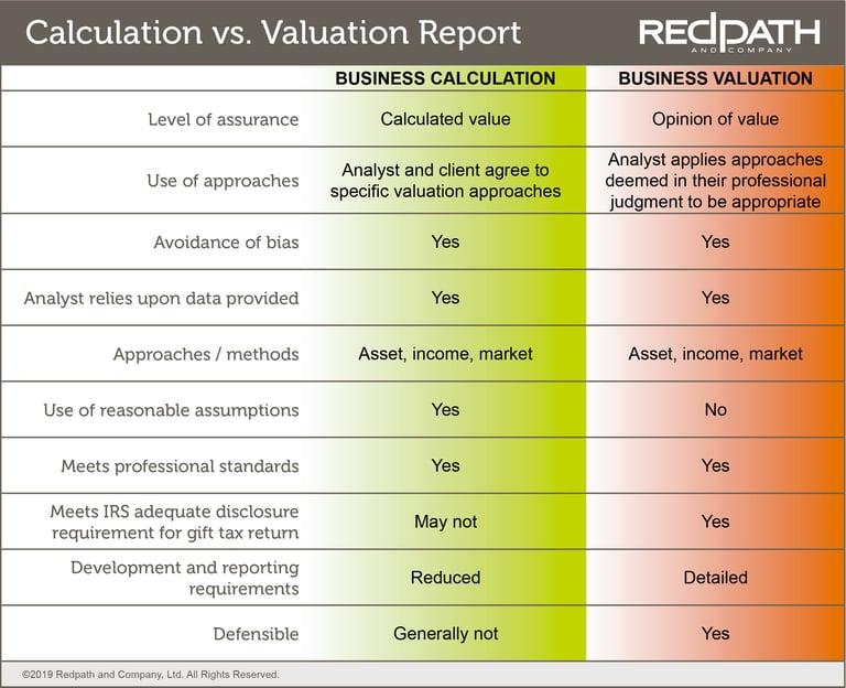 Calculation versus Valuation Engagement