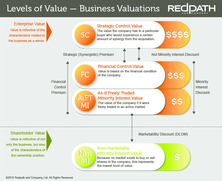 Levels of Value for Business Valuations