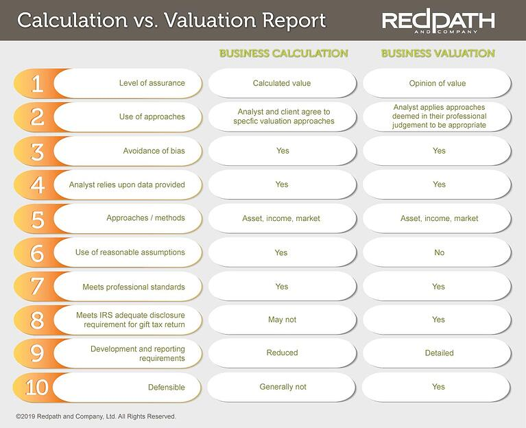 valuation-vs-calculation
